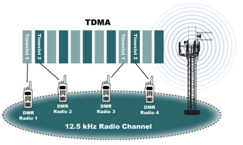Advantages of DMR